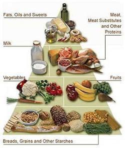 Διατροφή για άτομα με διαβήτη